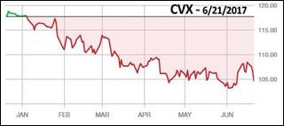 cvx170621chart