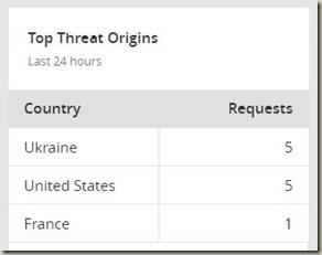 threatscloudflare