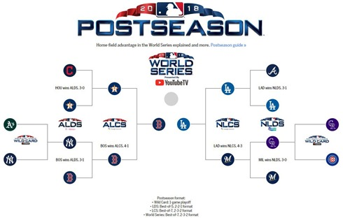 postseasonbaseball2018