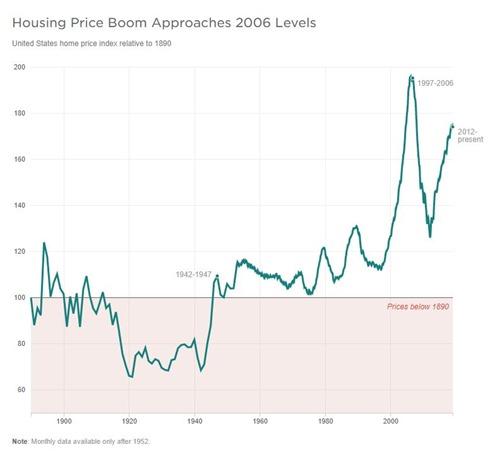 housingbubbles2019