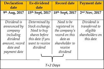 Ex-dividend-date