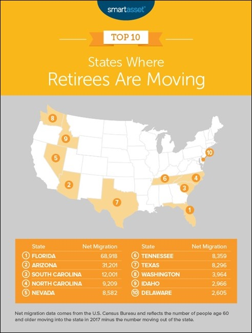 StateWhereRetireesAreMoving2019