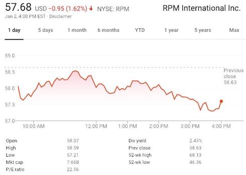 RPMChart190102