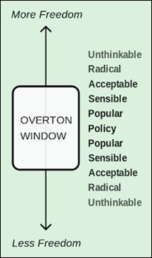OvertonWindowGraphic