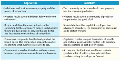 CapitalismSocialismChart