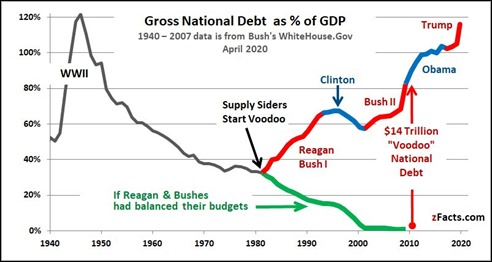 2020-04-30-National-Debt-to-GDP-zFacts