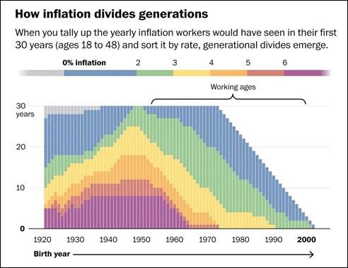 InflationDividesGenerations