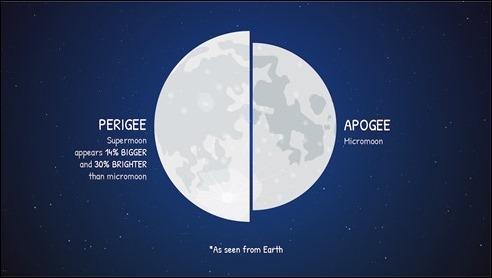NASA_Supermoon_comparison