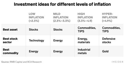 InvestmentForDifferentLevelsInflation