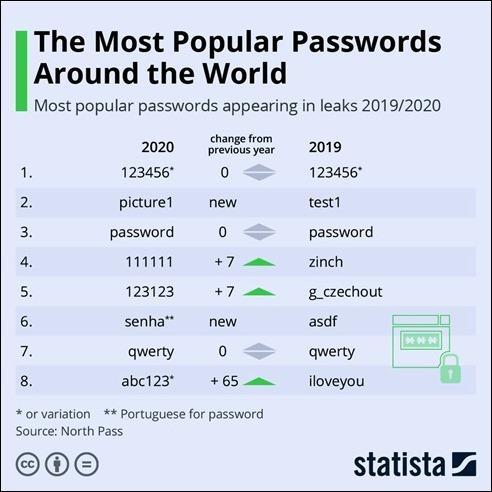 MostPopularPasswords2019-2020