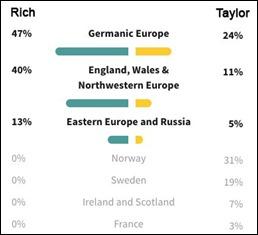 Ancestry_Rich2TaylorDNAtest2019